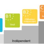 Niveaux CECR - B2 pour l'anglais professionnel