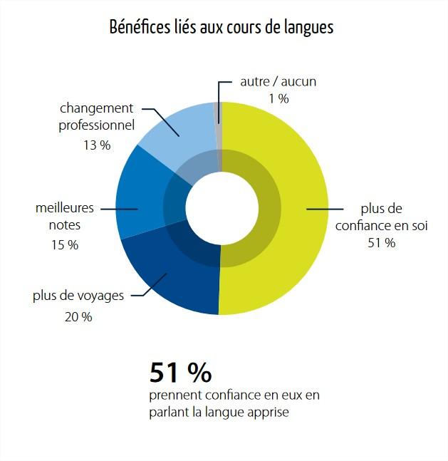 Graphique sur les bénéfices des cours de langues à l'etranger