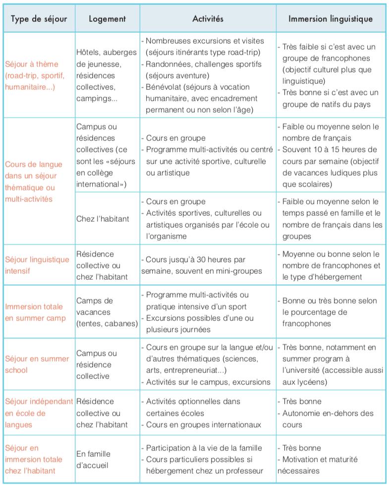 Tableau sur les séjours linguistiques de courte durée