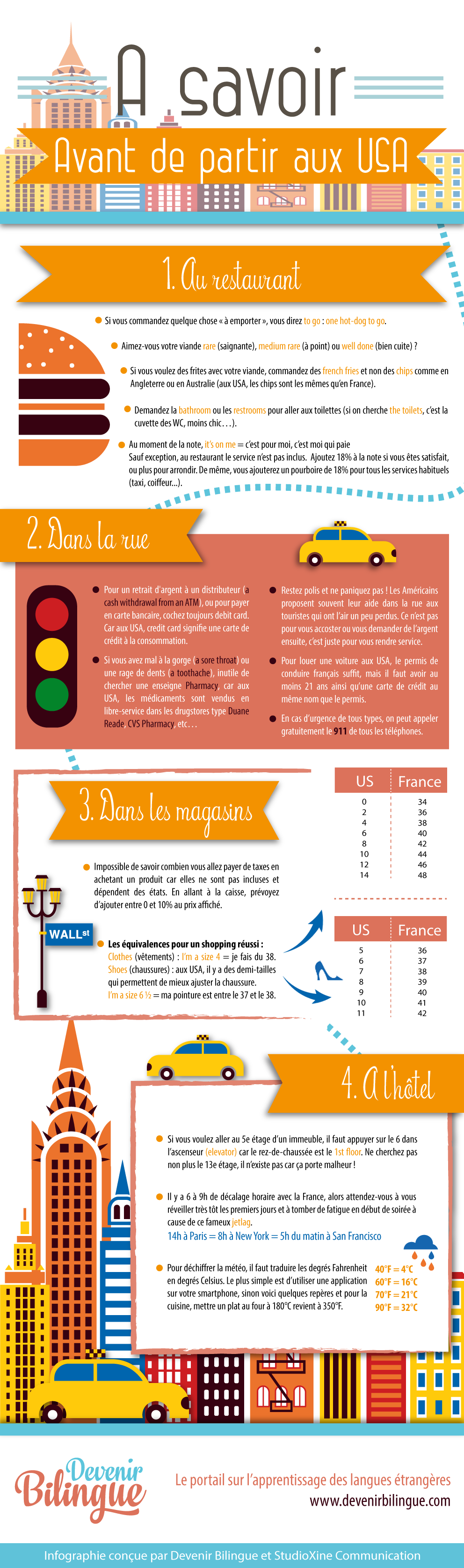 Infographie - A savoir avant de partir aux USA