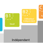Niveaux CECR - A1 A2 B1 B2 C1 C2 - élémentaire, indépendant, expérimenté