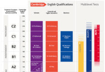 Schéma des tests de Cambridge par rapport aux niveaux CECRL et à la Cambridge English scale