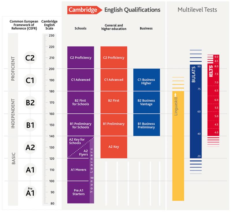 Schéma des tests de Cambridge par rapport aux niveaux CECRL et à la Cambridge English scale