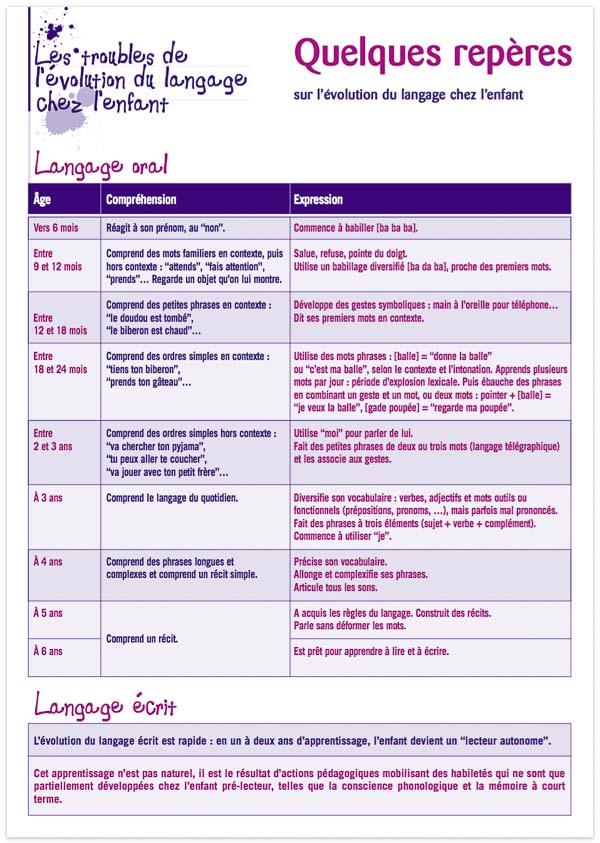 Enfant bilingue - Fiche repères sur l'évolution du langage