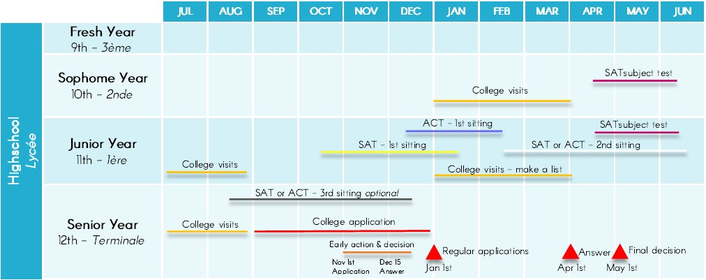 Retroplanning pour intégrer une université américaine