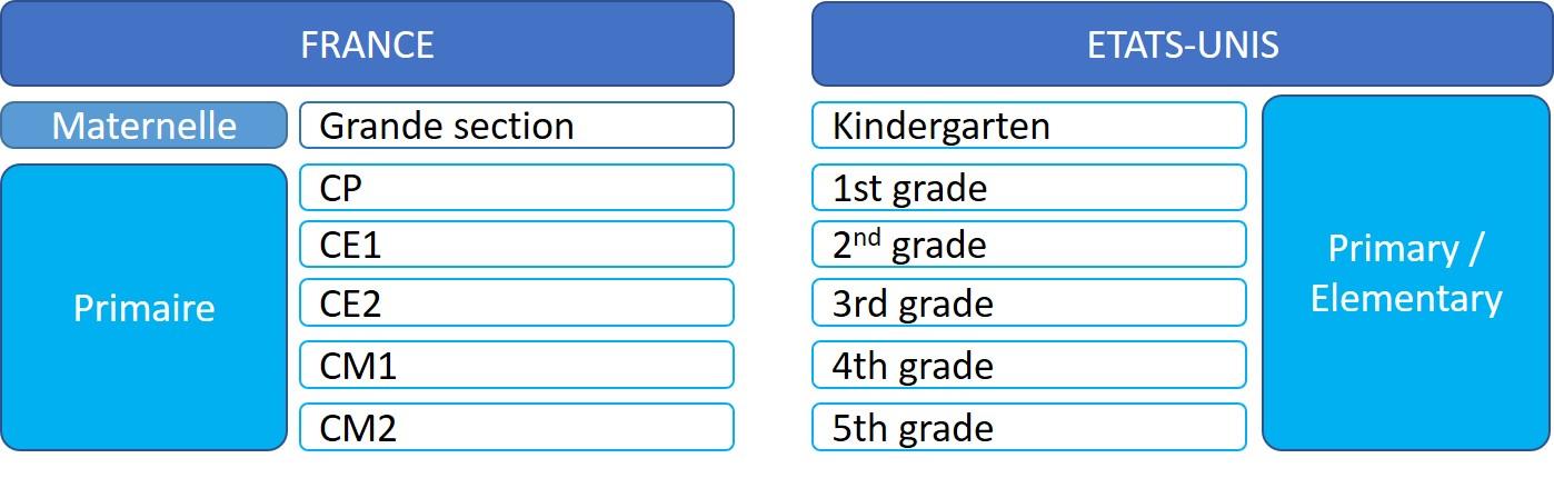 Tableau des équivalence entre l'école primaire française et américaine