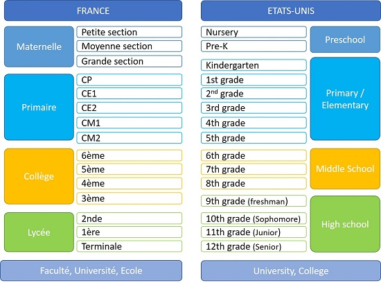 Equivalence des classes entre la France et les Etats-Unis