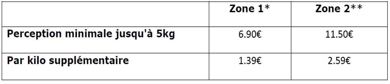 Tarifs Livres et Brochures de la Poste >5kg