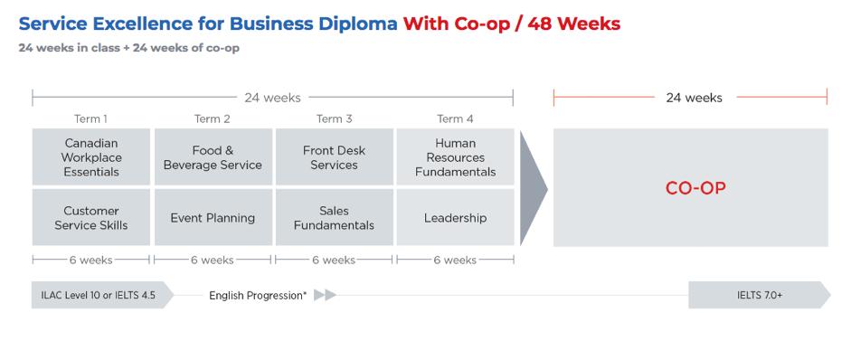 Matières étudiées en anglais lors du diplome Business en 48 semaines à ILAC Canada