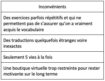 4 inconvénients de Duolingo: exercices répétitifs, traductions inexactes, 5 vies seulement, boutique trop restreinte