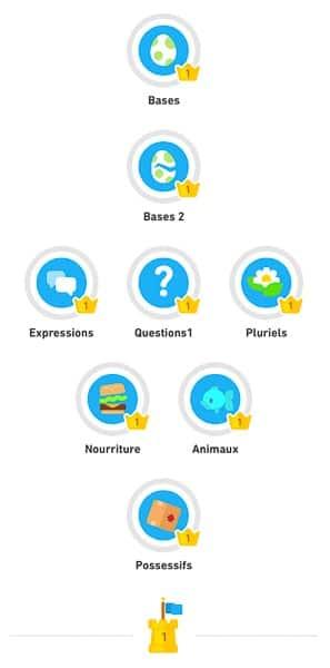 Sujets des leçons au niveau 1 de Duolingo