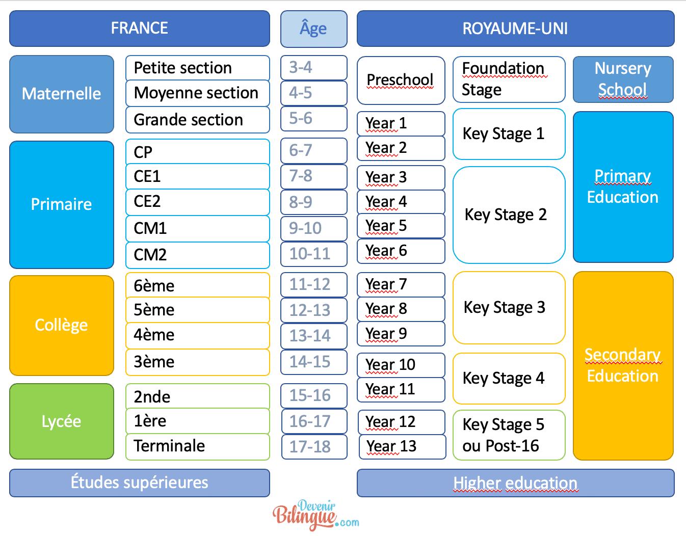 Equivalences entre l'école au UK et en France - Niveaux, âges, classes