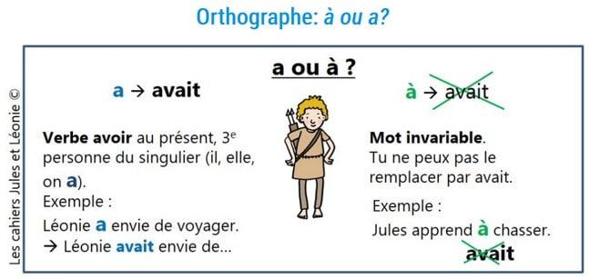 """Leçon d'orthographe du cahier Jules et Léonie sur le choix de """"a ou à"""""""