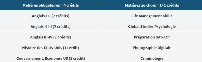 Crédits à valider pour le double bac Dual Language Diploma